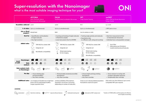 Choosing your super-resolution technique